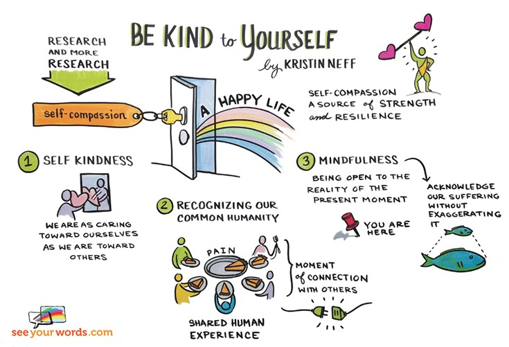 self compassion be kind to yourself
